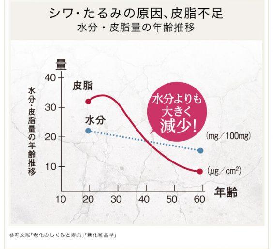 水分・皮脂量の年齢推移